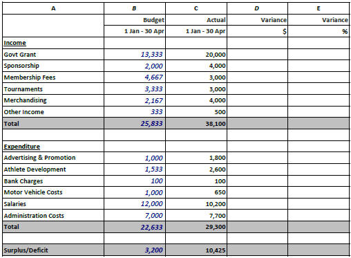 Project budget template excel free