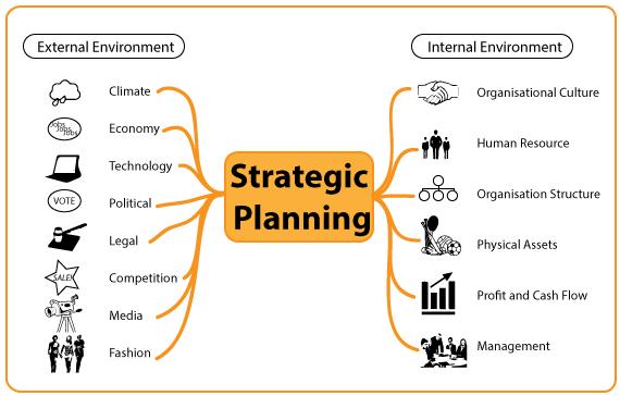 Strategic Planning Business Toolkit  Flevycom